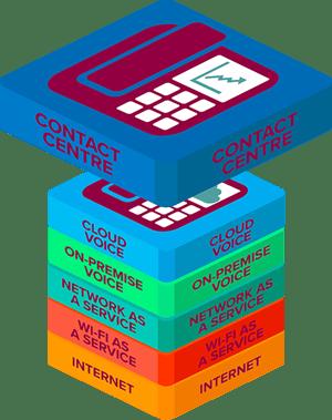 Contact Cewntre copy