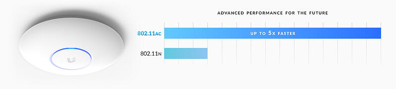 unifi-ap-ac-pro-features-dual-band-compare